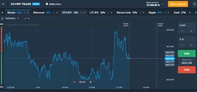 fastest ways to make money online - Forex Trading
