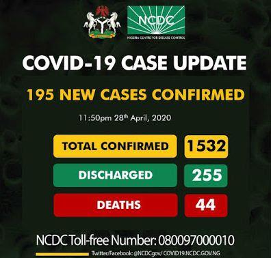 Nigeria Coronavirus Cases
