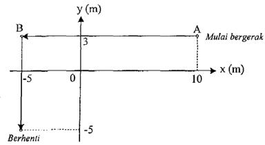 grafik perpindahan