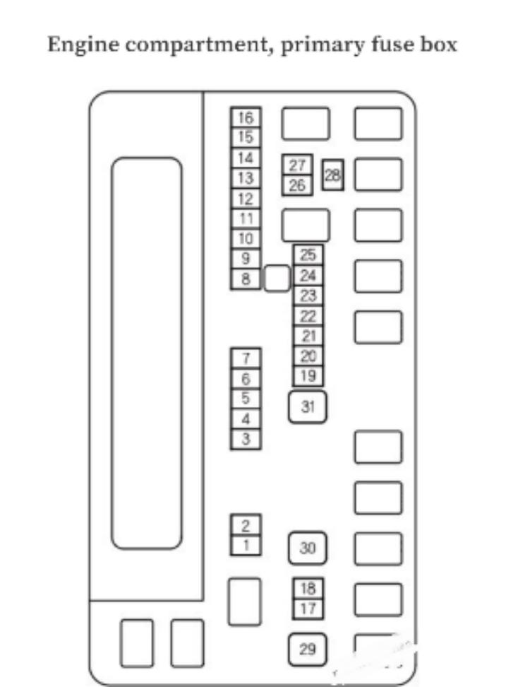 Diagram Sekring Honda Odyssey 2014-2017