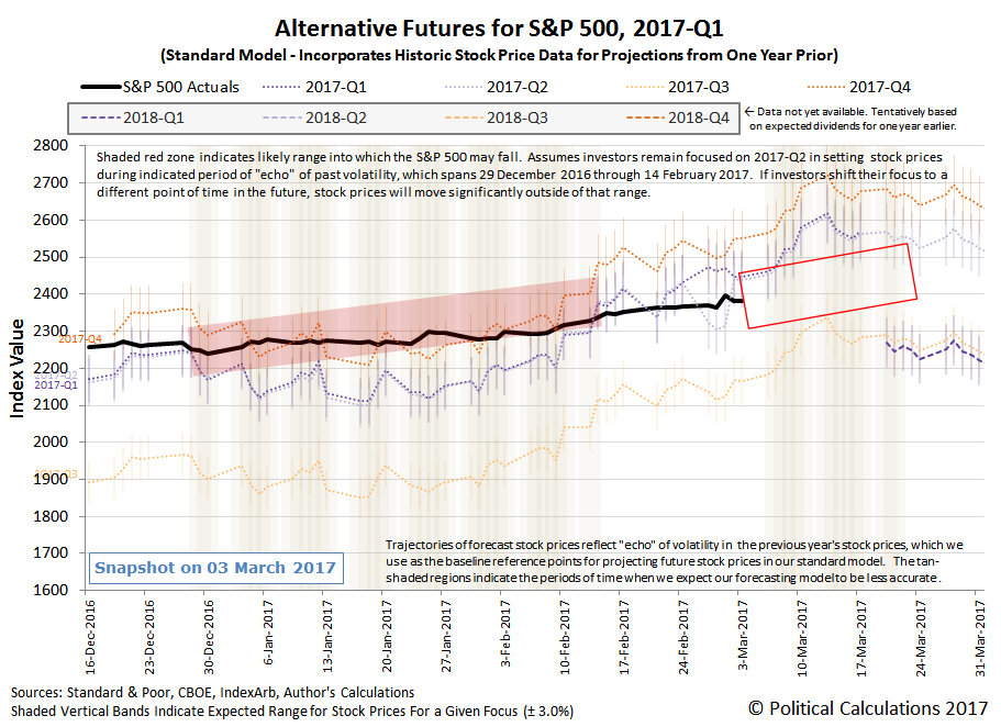 Alternative Futures - S&P 500 - 2017Q1 - Standard Model - Snapshot 2017-03-03
