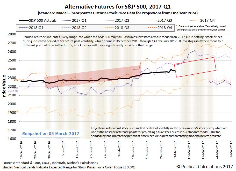 Alternative Futures - S&P 500 - 2017Q1 - Standard Model - Snapshot 2017-03-03