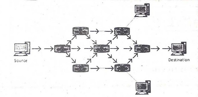 Broadcast Routing In Computer Networks