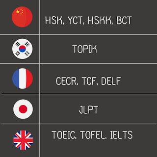 เรียนภาษาอะไรดี : 5 การสอบวัดระดับภาษา และ 5 ภาษามาแรงในยุคนี้