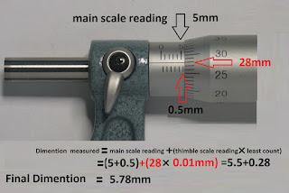 micrometer  kya hota hai