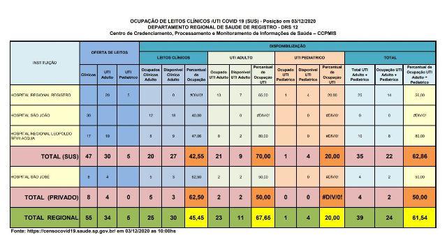 Ocupação de leitos de UTI Adulto esta em 70 por cento no Vale do Ribeira