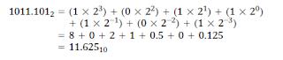 Binary Point
