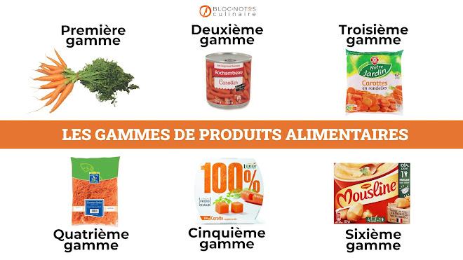 Les gammes de produits alimentaires