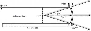 Gambar Lapangan Lempar Lembing (Ukuran dan Keterangannya)