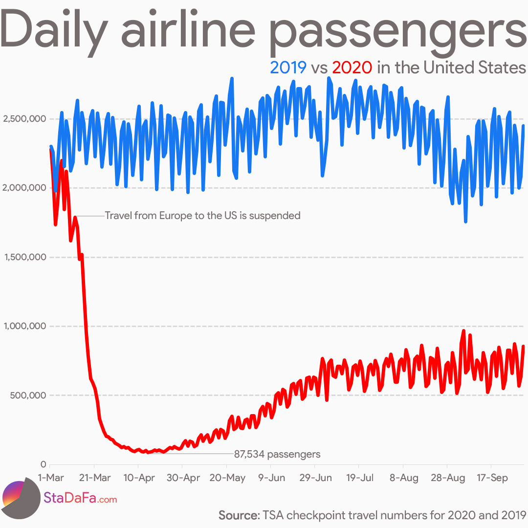 Daily airline passengers in the United States 2019 vs 2020