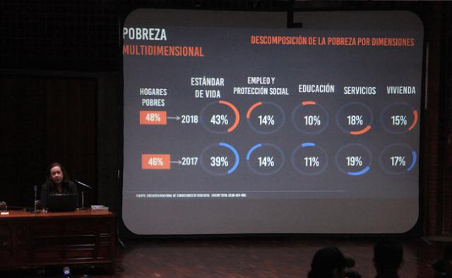 Día de la erradicación de la pobreza llega a una Venezuela con 48% de pobres, según Encovi