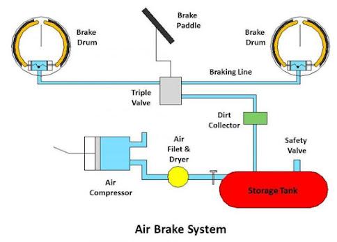 Air or pneumatic braking