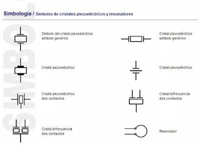 Simbolos de cristales piezoeléctricos, osciladores