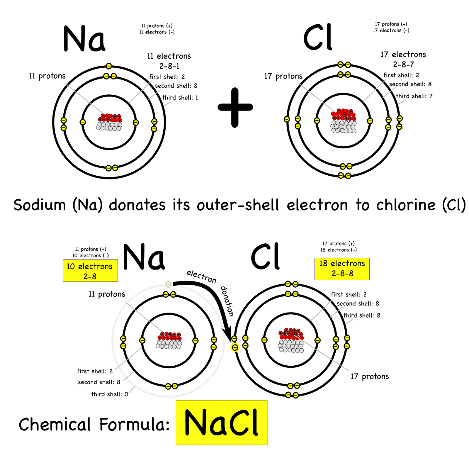 Csec Chemistry Electron Configuration