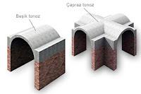 Tuğla duvarlar üzerinde beşik ve çapraz tonoz çatıların gösterimi
