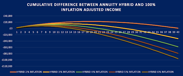 Graph comparing cumulative income received from partial annuitisation