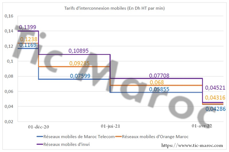 tarifs interconnexion mobiles 2021 2022