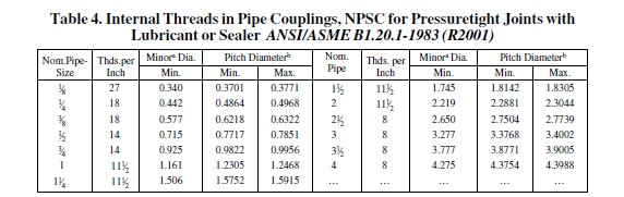 American Pipe Threads - Engineering Subjects