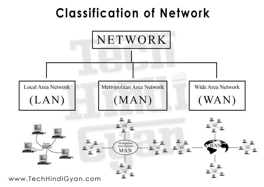 Classification of Network, Types of Network, Local Area Network, Metropolitan Area Network, Wide Area Network, LAN, MAN, WAN