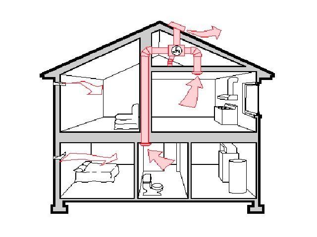Cara Menentukan Ukuran Ventilasi Rumah Minimalis Yang Ideal