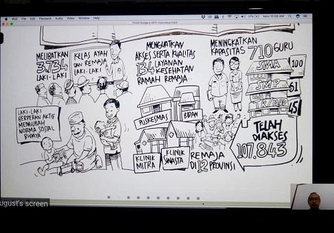 kegiatan rutgers wpf indonesia