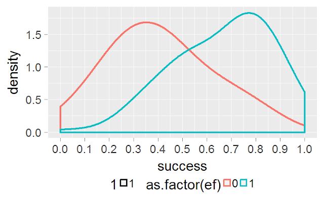 Прогноз эффективности работников на основе тестов профессиональных знаний