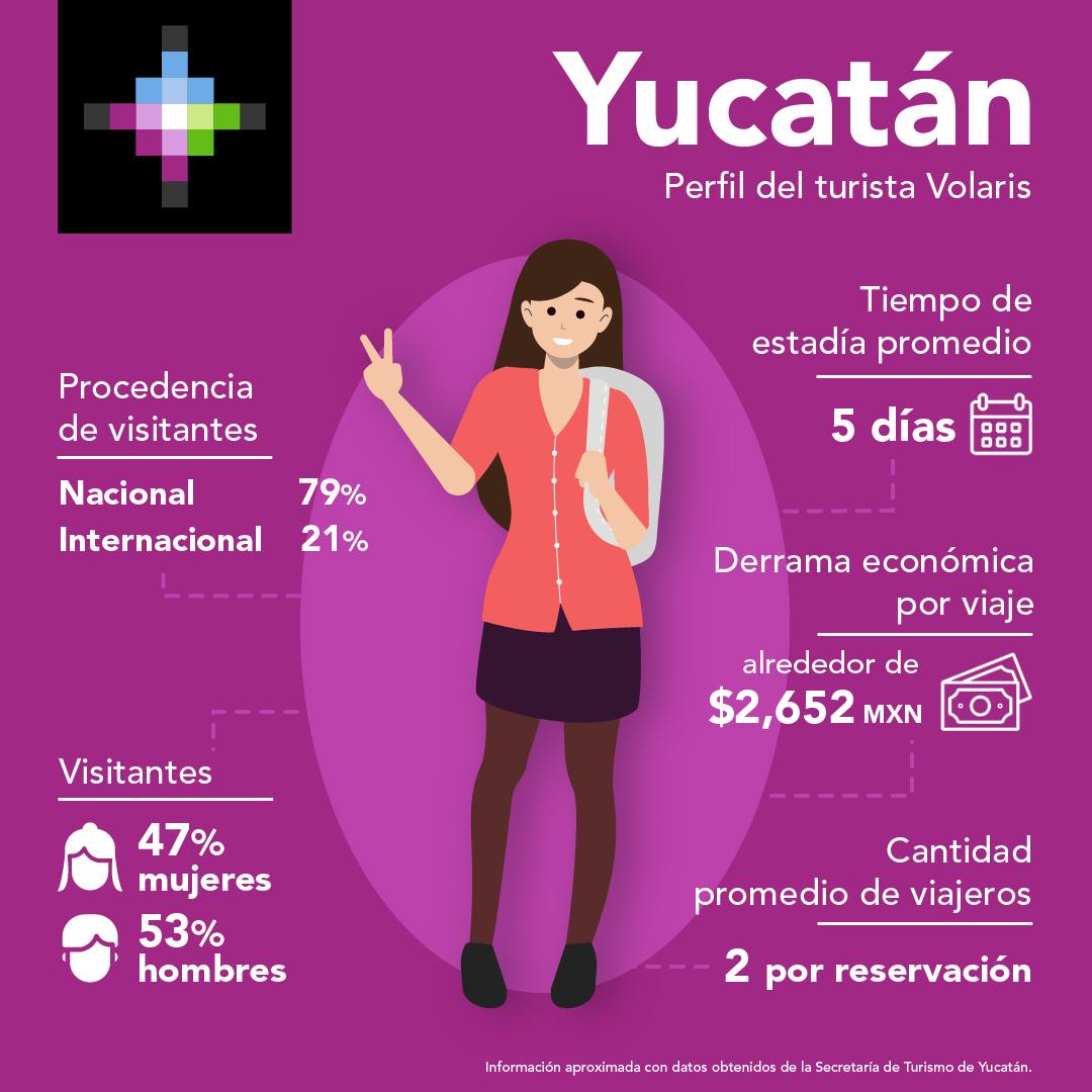 YUCATÁN VOLARIS INICIATIVA RECUPERACIÓN TURÍSTICA 02