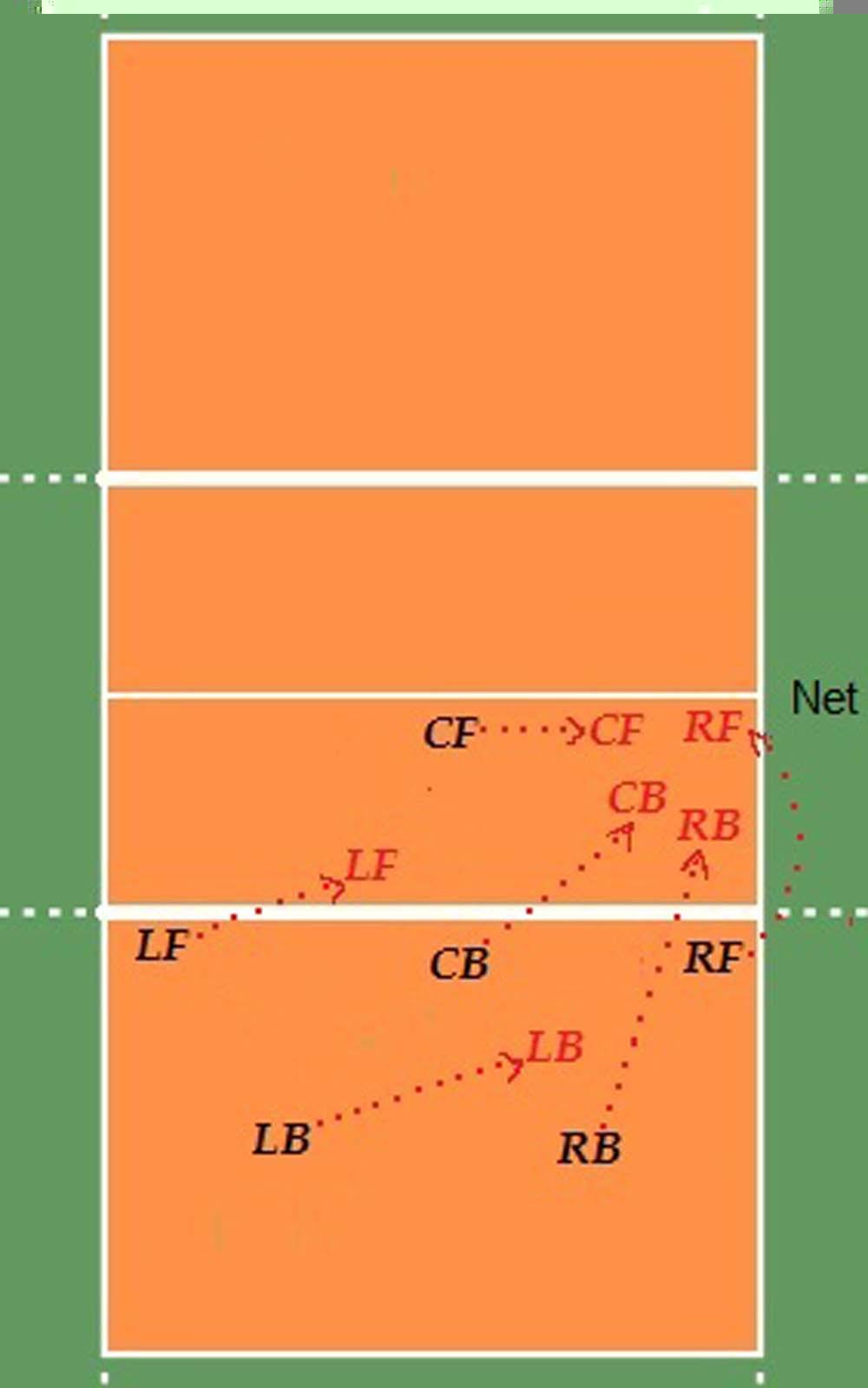 Formasi Dalam Permainan Bola Voli : formasi, dalam, permainan, Voli:, PENYERANGAN, SEDERHANA, Menyerang, Dengan, Pemain, Deret, Depan
