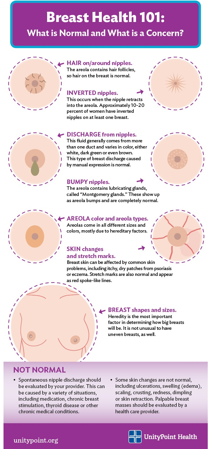 Breast Health 101: What is Normal and What is a Concern?
