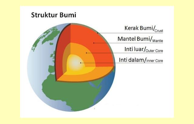 Pengertian Lapisan Permukaan Bumi, Struktur Permukaan Bumi