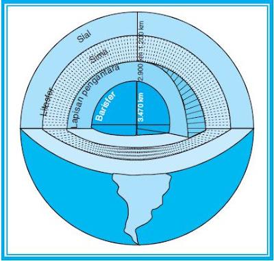 Pengertian dan Struktur Lapisan Kulit Bumi atau Litosfer, Lapisan Sial dan Lapisan Sima