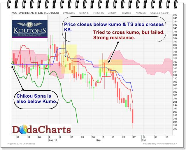 Koutons Retil India Ltd. technical chart