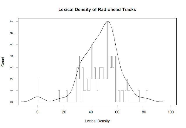 Histogram of lexical density of Radiohead tracks with overplotted density function
