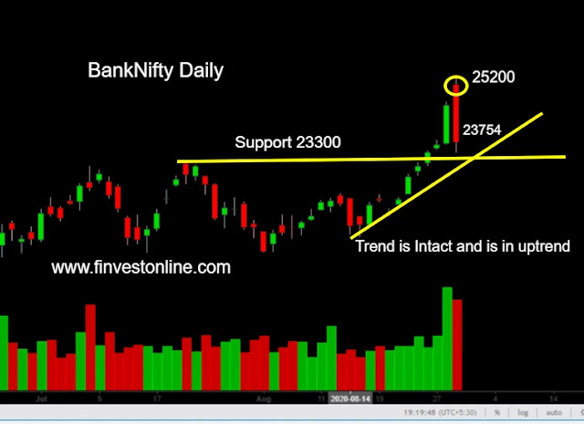 bank nifty , finvestonline.com