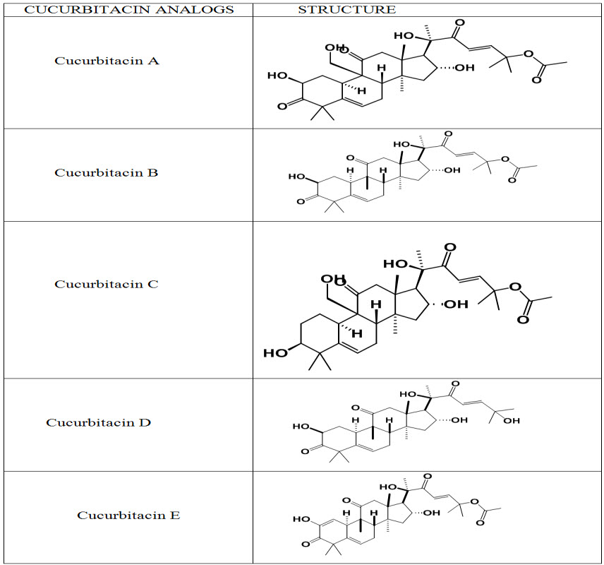Structures of Cucurbitacins