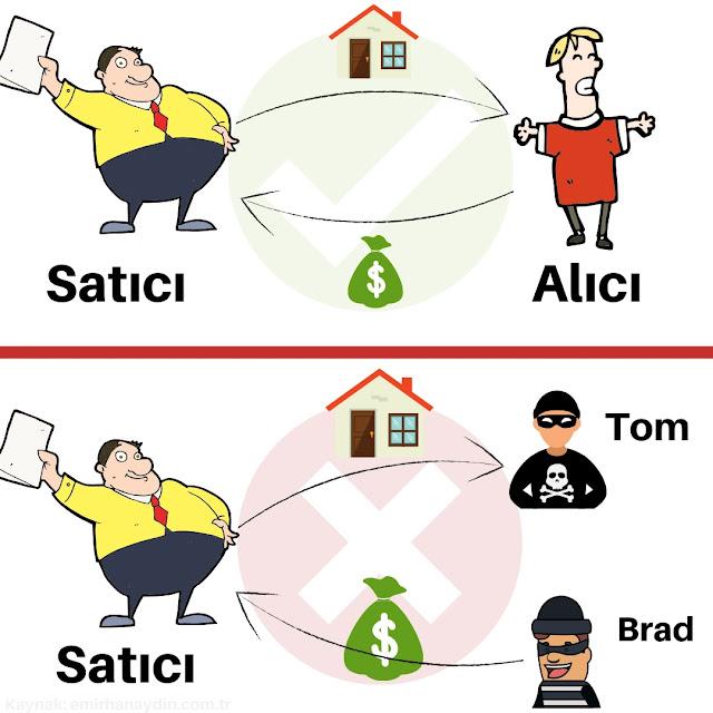 dolandırıcılar bu yöntem ile satıcıları dolandırıyor. müteahhitler ve evini satmak isteyenler dolandırıcılara mutlaka dikkat etmeli.