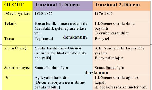 Tanzimat Dönemi Romanı Özellikleri