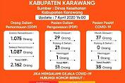 Keterangan Sargas Covid-19 Kabupaten Karawang,Data Update 7 April 2020,