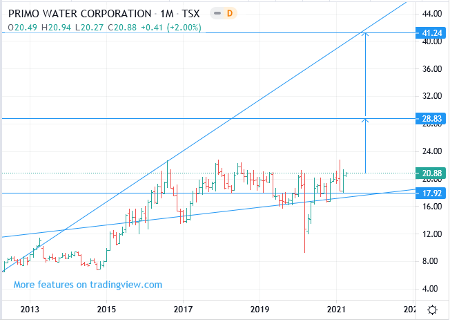 Canada TSX: PRMW Primo Water Corp stock price forecast, Buy, Target 41.24 (+97.51%)
