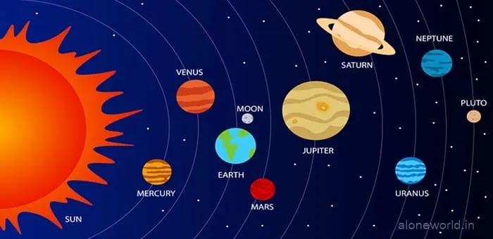 सौरमंडल के ग्रहों के नाम और जानकारी | Solar System Planets In Hindi