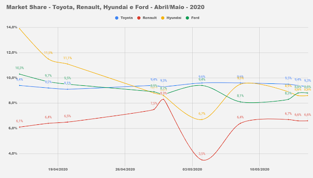 Market Share - montadoras do Brasil - 2020