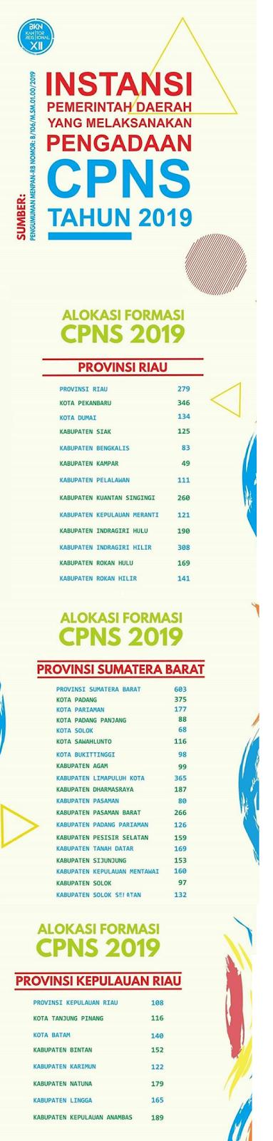 Formasi CPNS ini Belum ada yang lamar, di Wilayah Regional Pekanbaru