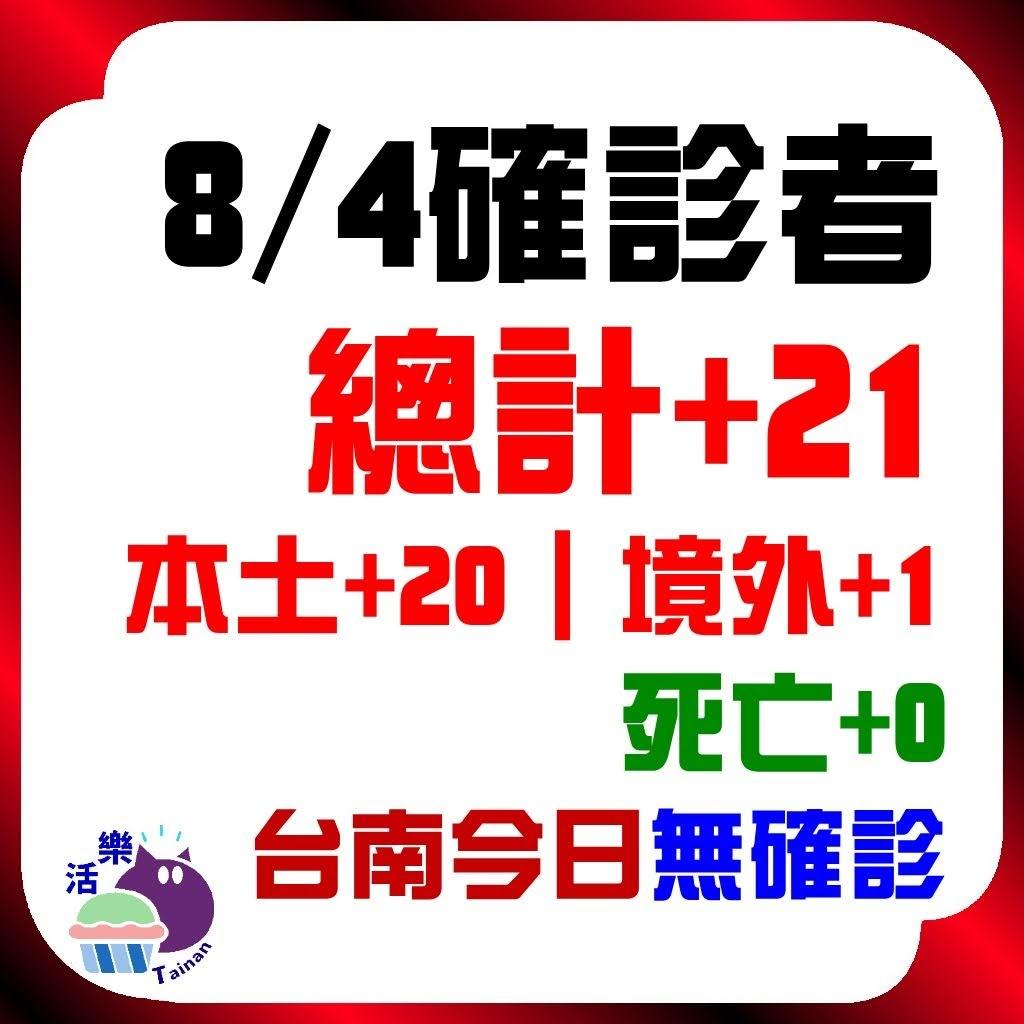 CDC公告,今日(8/4)確診:21。本土+20、境外+1、死亡+0。台南今日無確診(+0)(連38天)