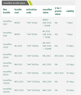 All 9Mobile Etisalat Tarrif Plans And Their Migration Codes