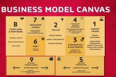 Bisnis model canvas untuk pemula