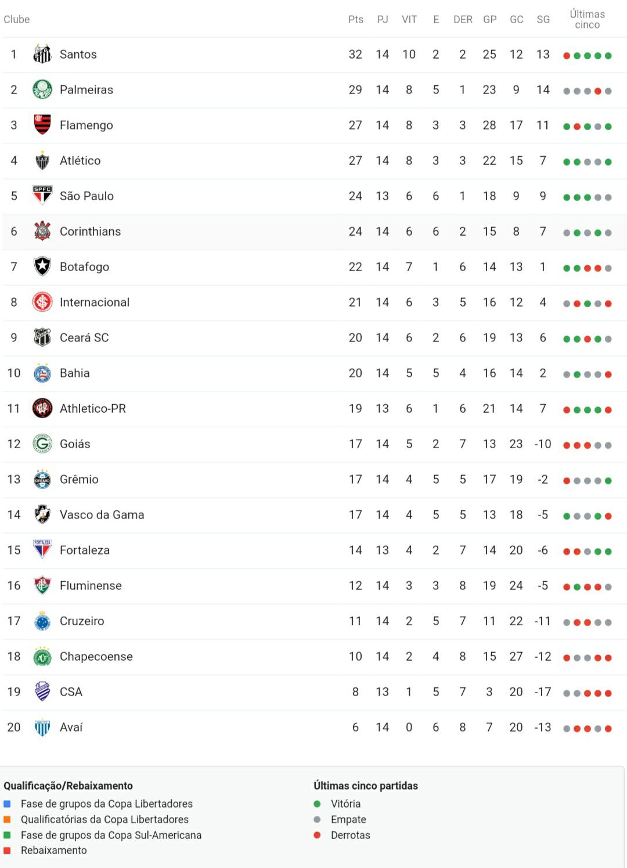 Tabela Da Serie A E Proximos Jogos Do Fluminense