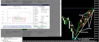 3 Trik untuk Hasilkan Profit di Market Volatile 10 Binary