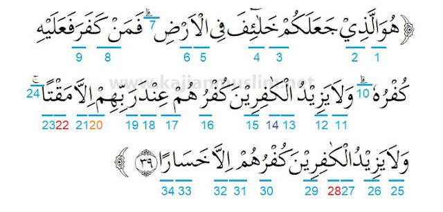 Hukum Tajwid Surat Al fathir Ayat 39