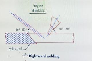 right hand welding
