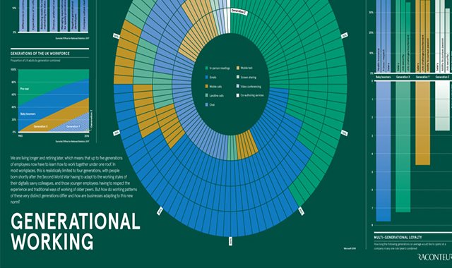 How Different Generations Working #infographic